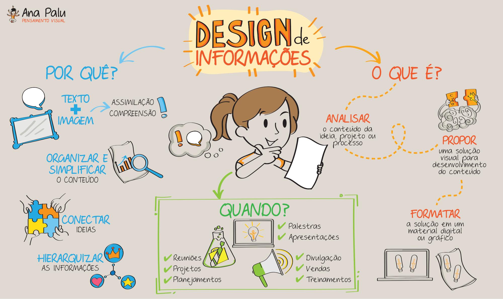 Design de Informação